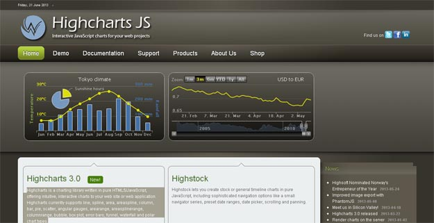 highchartjs