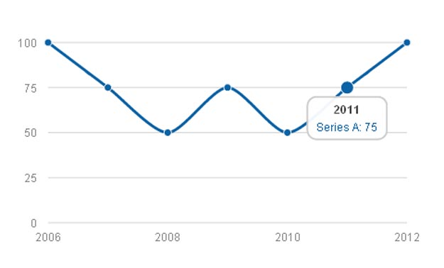 Best jQuery Chart Libraries for Building Interactive Charts